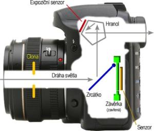 fotoaparat zevnitr
